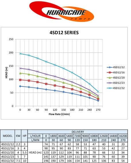 4sd12 series curves
